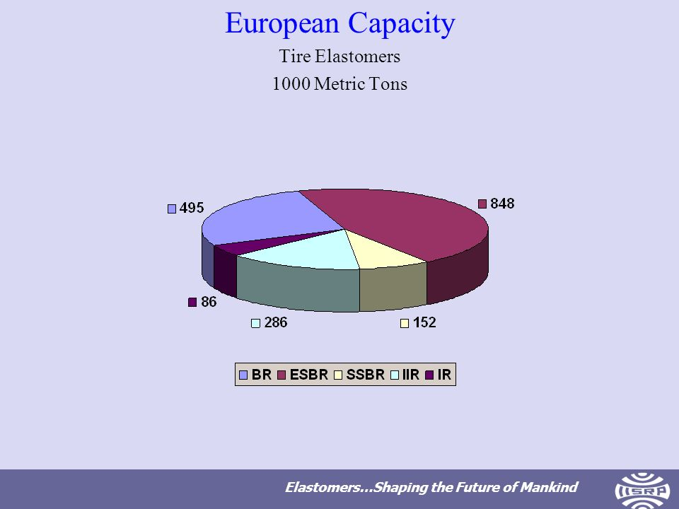 Elastomers…Shaping the Future of Mankind European Capacity Tire Elastomers 1000 Metric Tons