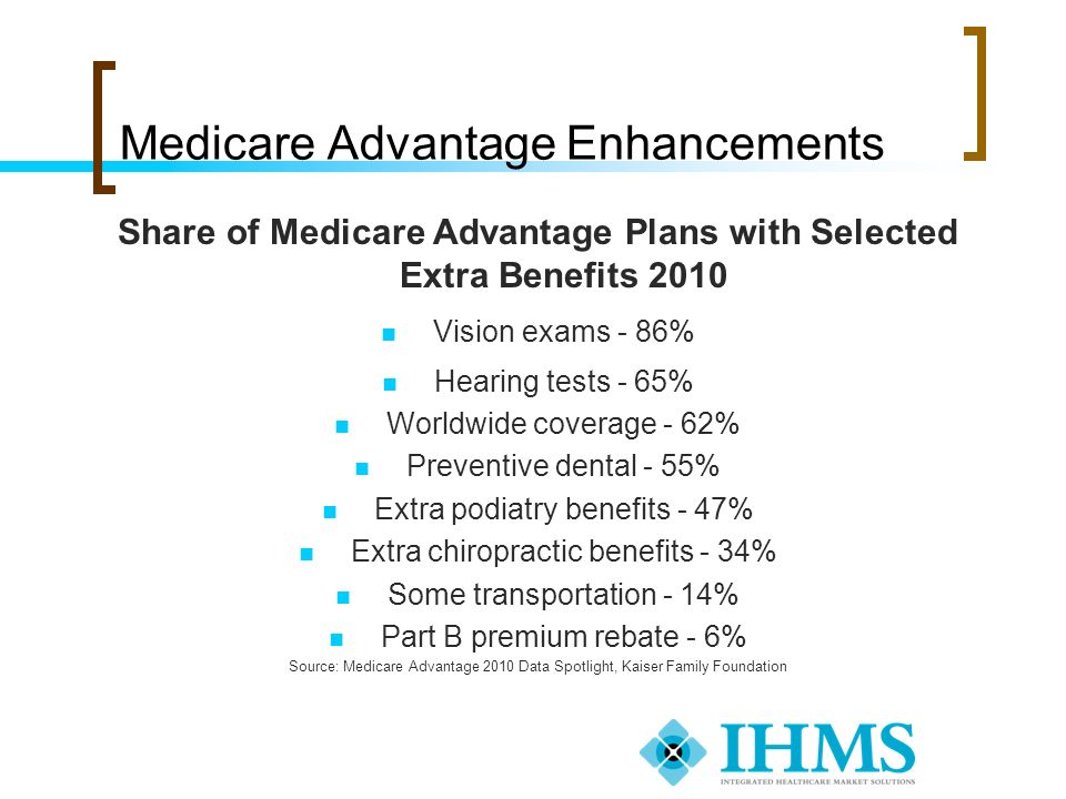 Medicare Advantage Enhancements Share of Medicare Advantage Plans with Selected Extra Benefits 2010 Vision exams - 86% Hearing tests - 65% Worldwide c