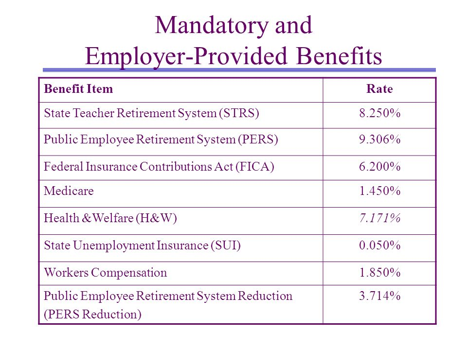 Mandatory and Employer-Provided Benefits Benefit ItemRate State Teacher Retirement System (STRS)8.250% Public Employee Retirement System (PERS)9.306%