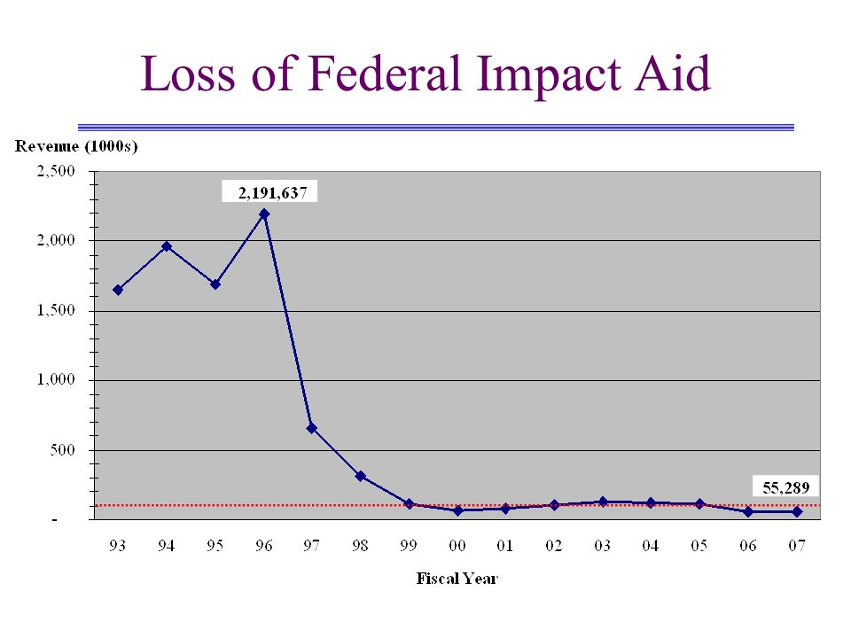 Loss of Federal Impact Aid