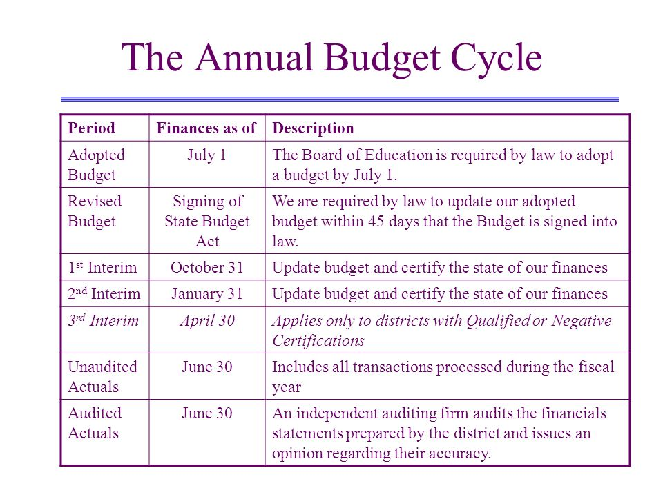 The Annual Budget Cycle PeriodFinances as ofDescription Adopted Budget July 1The Board of Education is required by law to adopt a budget by July 1. Re