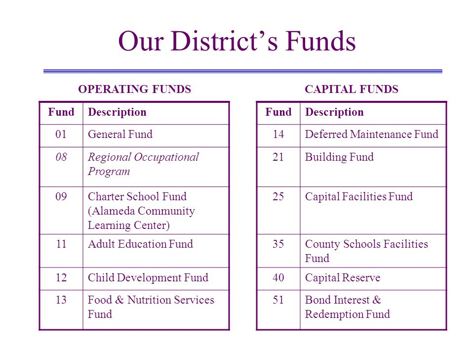 Our Districts Funds OPERATING FUNDSCAPITAL FUNDS FundDescriptionFundDescription 01General Fund14Deferred Maintenance Fund 08Regional Occupational Prog