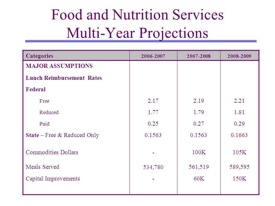 Food and Nutrition Services Multi-Year Projections Categories 2006-20072007-20082008-2009 MAJOR ASSUMPTIONS Lunch Reimbursement Rates Federal Free 2.1