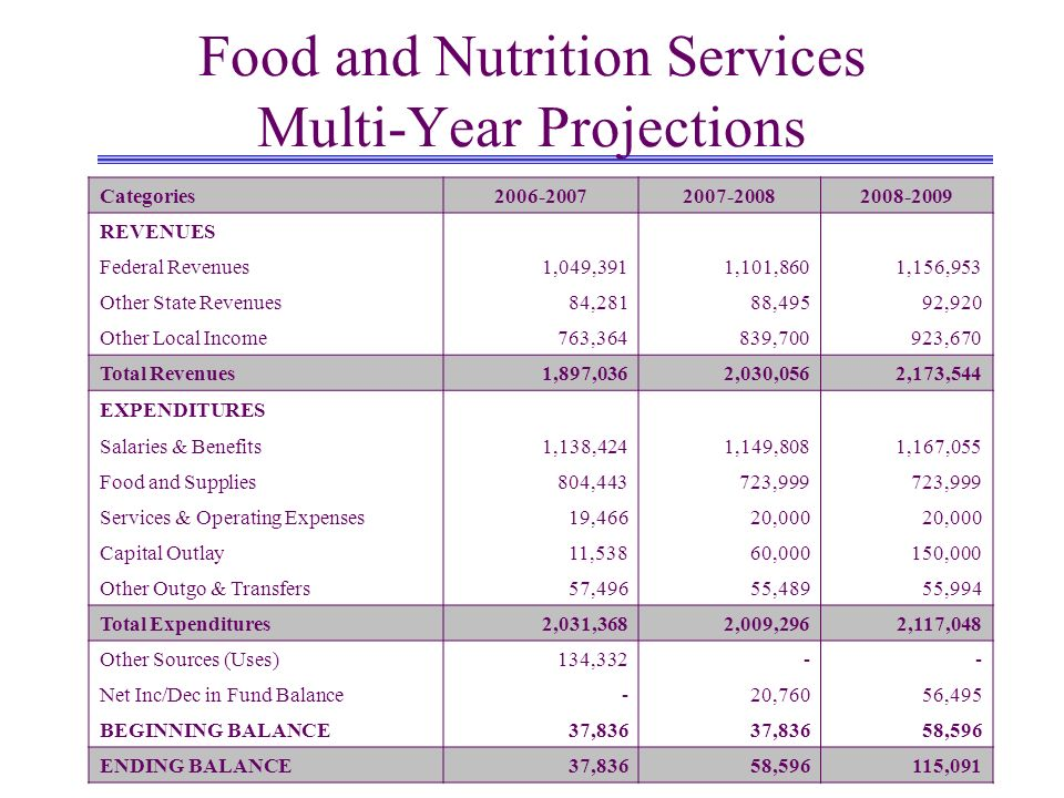 Food and Nutrition Services Multi-Year Projections Categories REVENUES Federal Revenues1,049,3911,101,8601,156,953 Other State Revenues84,28188,49592,920 Other Local Income763,364839,700923,670 Total Revenues1,897,0362,030,0562,173,544 EXPENDITURES Salaries & Benefits1,138,4241,149,8081,167,055 Food and Supplies804,443723,999 Services & Operating Expenses19,46620,000 Capital Outlay11,53860,000150,000 Other Outgo & Transfers57,49655,48955,994 Total Expenditures2,031,3682,009,2962,117,048 Other Sources (Uses)134,332-- Net Inc/Dec in Fund Balance-20,76056,495 BEGINNING BALANCE37,836 58,596 ENDING BALANCE37,83658,596115,091