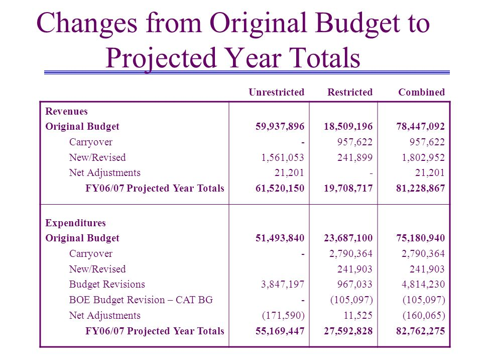 Changes from Original Budget to Projected Year Totals UnrestrictedRestrictedCombined Revenues Original Budget Carryover New/Revised Net Adjustments FY06/07 Projected Year Totals 59,937, ,561,053 21,201 61,520,150 18,509, , , ,708,717 78,447, ,622 1,802,952 21,201 81,228,867 Expenditures Original Budget Carryover New/Revised Budget Revisions BOE Budget Revision – CAT BG Net Adjustments FY06/07 Projected Year Totals 51,493, ,847,197 - (171,590) 55,169,447 23,687,100 2,790, , ,033 (105,097) 11,525 27,592,828 75,180,940 2,790, ,903 4,814,230 (105,097) (160,065) 82,762,275