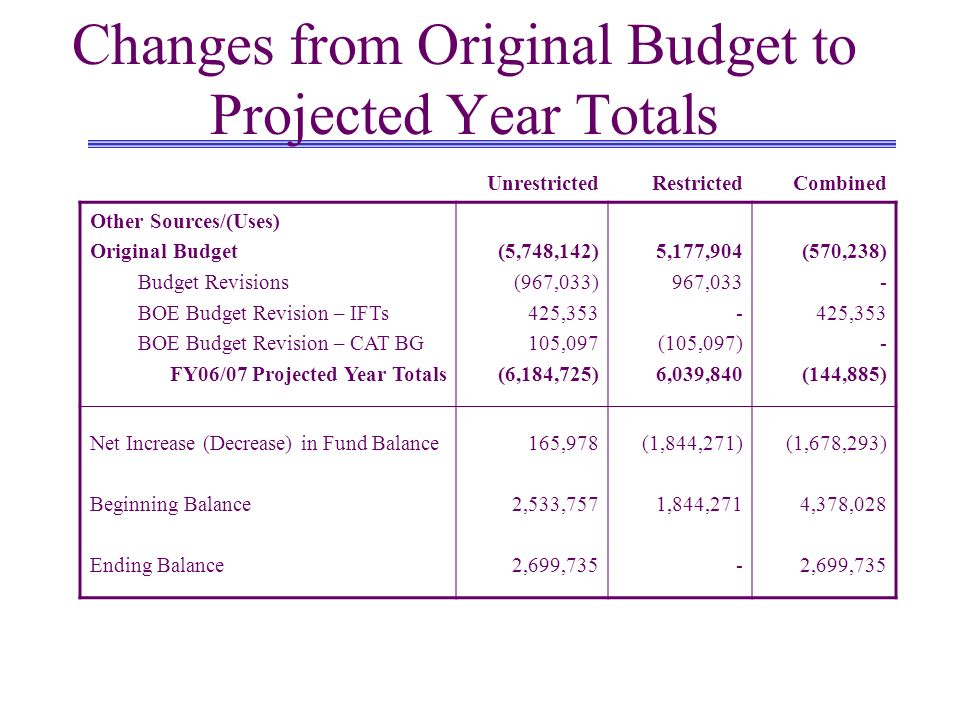 Changes from Original Budget to Projected Year Totals UnrestrictedRestrictedCombined Other Sources/(Uses) Original Budget Budget Revisions BOE Budget Revision – IFTs BOE Budget Revision – CAT BG FY06/07 Projected Year Totals (5,748,142) (967,033) 425, ,097 (6,184,725) 5,177, ,033 - (105,097) 6,039,840 (570,238) - 425,353 - (144,885) Net Increase (Decrease) in Fund Balance Beginning Balance Ending Balance 165,978 2,533,757 2,699,735 (1,844,271) 1,844,271 - (1,678,293) 4,378,028 2,699,735