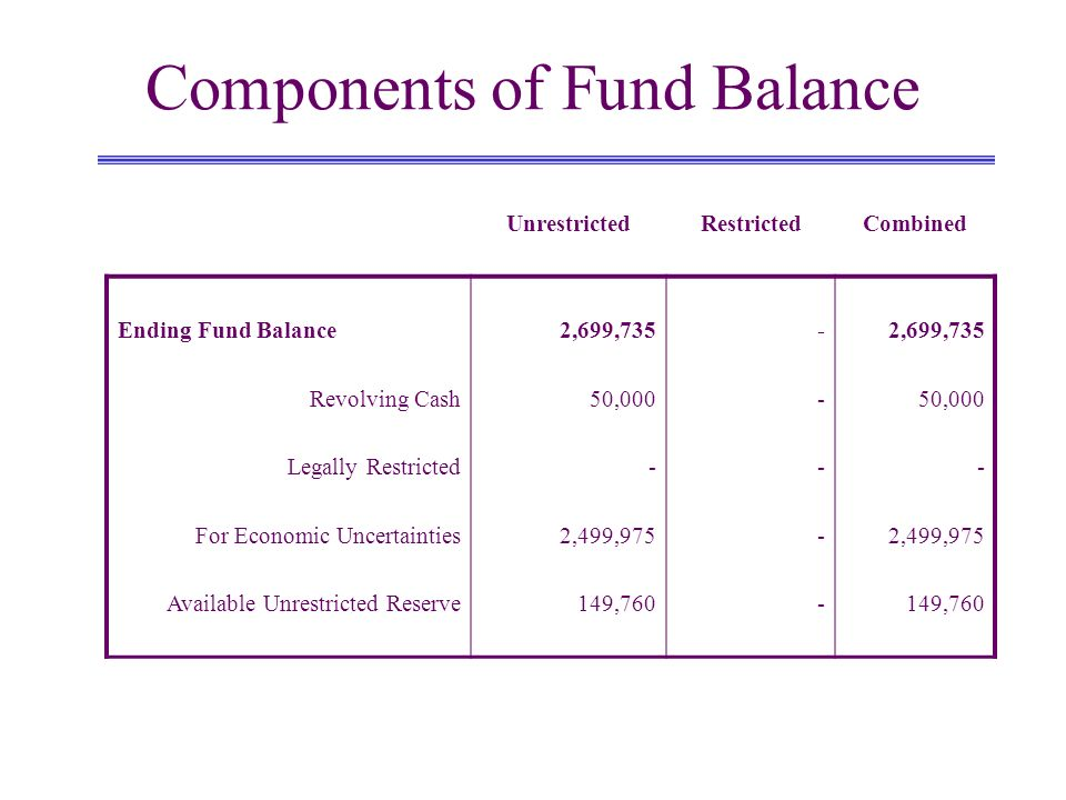 Components of Fund Balance UnrestrictedRestrictedCombined Ending Fund Balance Revolving Cash Legally Restricted For Economic Uncertainties Available U