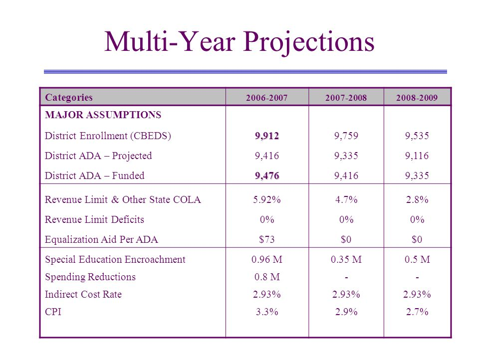 Multi-Year Projections Categories MAJOR ASSUMPTIONS District Enrollment (CBEDS)9,9129,7599,535 District ADA – Projected9,4169,3359,116 District ADA – Funded9,4769,4169,335 Revenue Limit & Other State COLA5.92%4.7%2.8% Revenue Limit Deficits0% Equalization Aid Per ADA$73$0 Special Education Encroachment0.96 M0.35 M0.5 M Spending Reductions0.8 M-- Indirect Cost Rate2.93% CPI3.3%2.9%2.7%