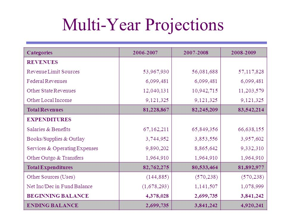 Multi-Year Projections Categories2006-20072007-20082008-2009 REVENUES Revenue Limit Sources53,967,93056,081,68857,117,828 Federal Revenues6,099,481 Ot