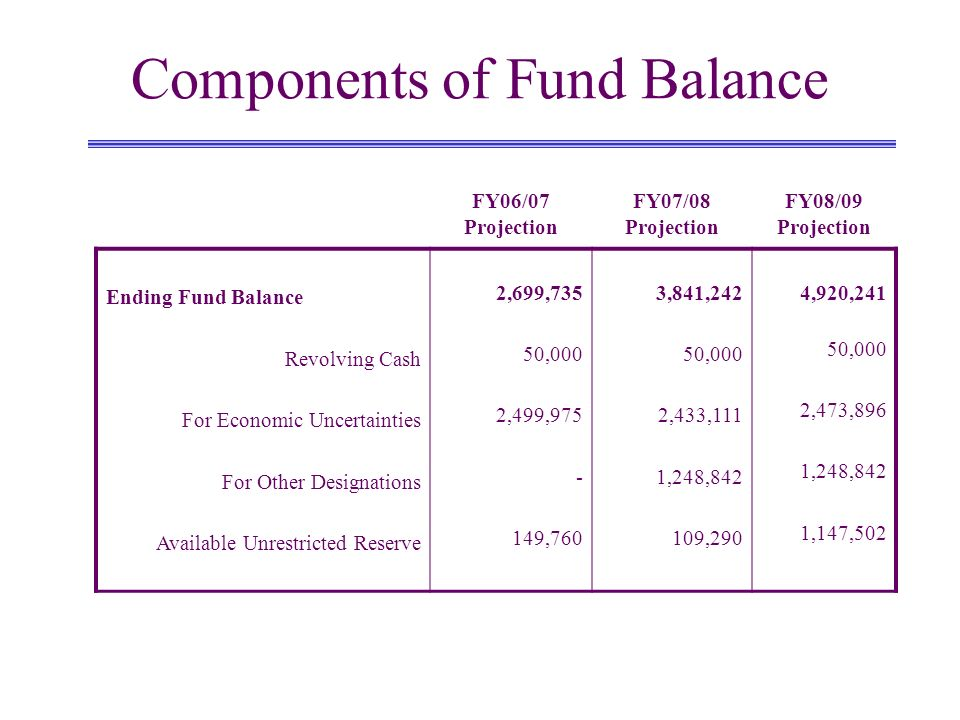 Components of Fund Balance FY06/07 Projection FY07/08 Projection FY08/09 Projection Ending Fund Balance Revolving Cash For Economic Uncertainties For