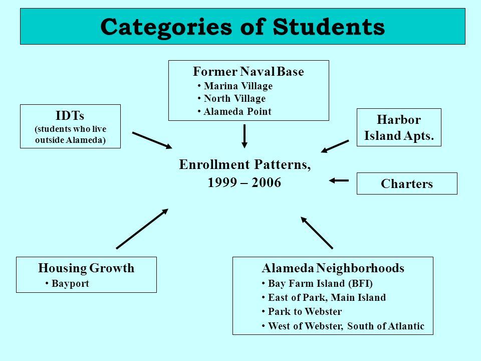 Former Naval Base Marina Village North Village Alameda Point Enrollment Patterns, 1999 – 2006 Housing Growth Bayport Alameda Neighborhoods Bay Farm Is