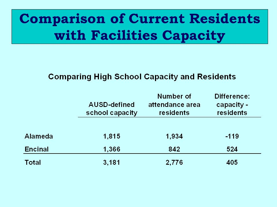 Comparison of Current Residents with Facilities Capacity