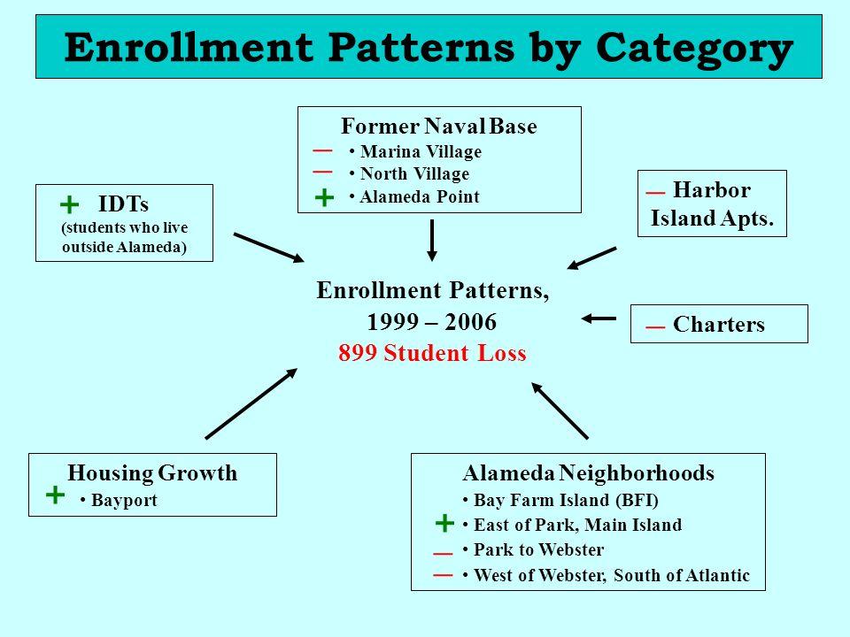 Former Naval Base Marina Village North Village Alameda Point Enrollment Patterns, 1999 – 2006 899 Student Loss Housing Growth Bayport Alameda Neighbor