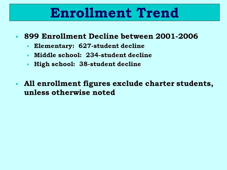 Enrollment Trend 899 Enrollment Decline between 2001-2006 Elementary: 627-student decline Middle school: 234-student decline High school: 38-student d