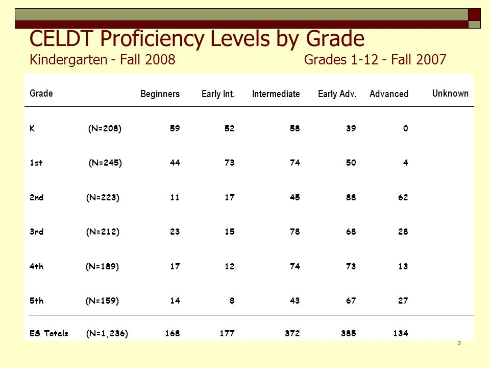 6 CELDT Proficiency Levels by Grade 6th (N=162)15113075301 7th (N=142)1712285827 8th (N=141)1713235038 MS Totals (N=445)493681183951 9th (N=182)18152960582 10th (N=160)23133054391 11th (N=141)820336713 12th (N=149)1222436111 UA (N=5)32 HS Totals (N=637)64721352421213 District Totals (N=2,318)2812855888103504 GradeBeginners Early Int.