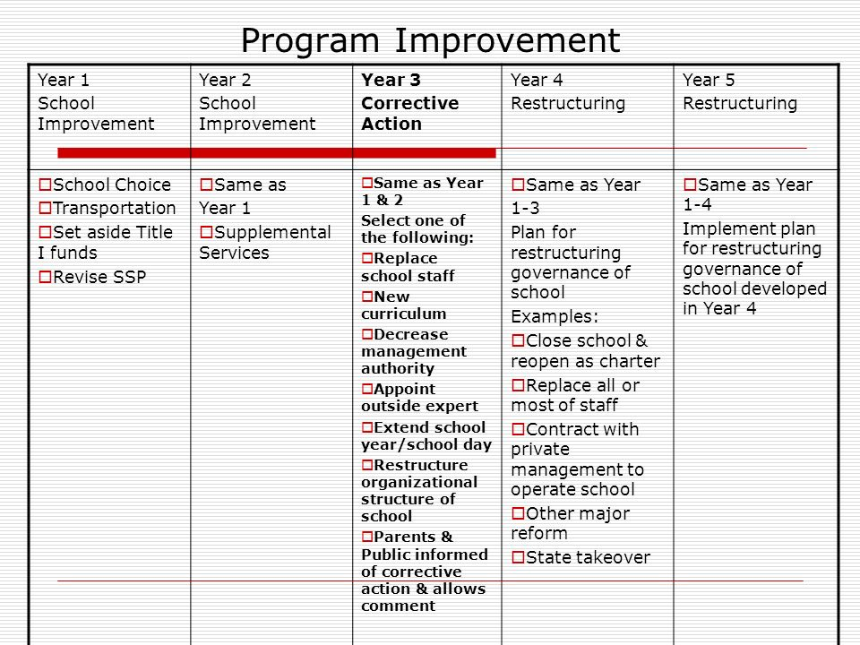 Program Improvement Year 1 School Improvement Year 2 School Improvement Year 3 Corrective Action Year 4 Restructuring Year 5 Restructuring School Choice Transportation Set aside Title I funds Revise SSP Same as Year 1 Supplemental Services Same as Year 1 & 2 Select one of the following: Replace school staff New curriculum Decrease management authority Appoint outside expert Extend school year/school day Restructure organizational structure of school Parents & Public informed of corrective action & allows comment Same as Year 1-3 Plan for restructuring governance of school Examples: Close school & reopen as charter Replace all or most of staff Contract with private management to operate school Other major reform State takeover Same as Year 1-4 Implement plan for restructuring governance of school developed in Year 4