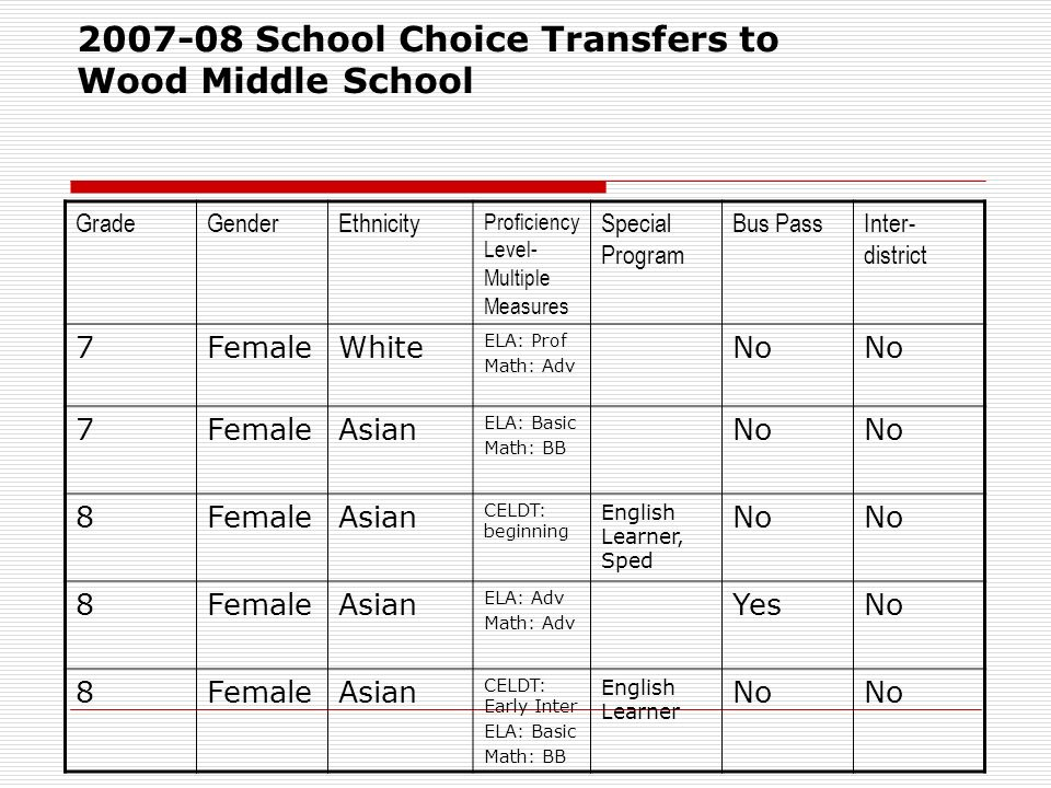 School Choice Transfers to Wood Middle School GradeGenderEthnicity Proficiency Level- Multiple Measures Special Program Bus PassInter- district 7FemaleWhite ELA: Prof Math: Adv No 7FemaleAsian ELA: Basic Math: BB No 8FemaleAsian CELDT: beginning English Learner, Sped No 8FemaleAsian ELA: Adv Math: Adv YesNo 8FemaleAsian CELDT: Early Inter ELA: Basic Math: BB English Learner No