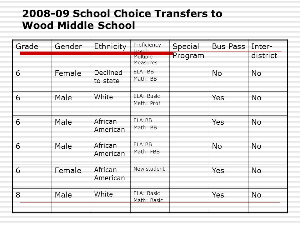 School Choice Transfers to Wood Middle School GradeGenderEthnicity Proficiency Level- Multiple Measures Special Program Bus PassInter- district 6Female Declined to state ELA: BB Math: BB No 6Male White ELA: Basic Math: Prof YesNo 6Male African American ELA:BB Math: BB YesNo 6Male African American ELA:BB Math: FBB No 6Female African American New student YesNo 8Male White ELA: Basic Math: Basic YesNo