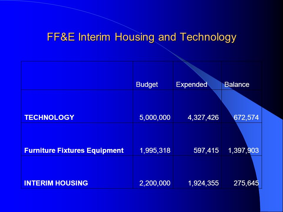 FF&E Interim Housing and Technology BudgetExpendedBalance TECHNOLOGY5,000,0004,327,426672,574 Furniture Fixtures Equipment1,995,318597,4151,397,903 IN