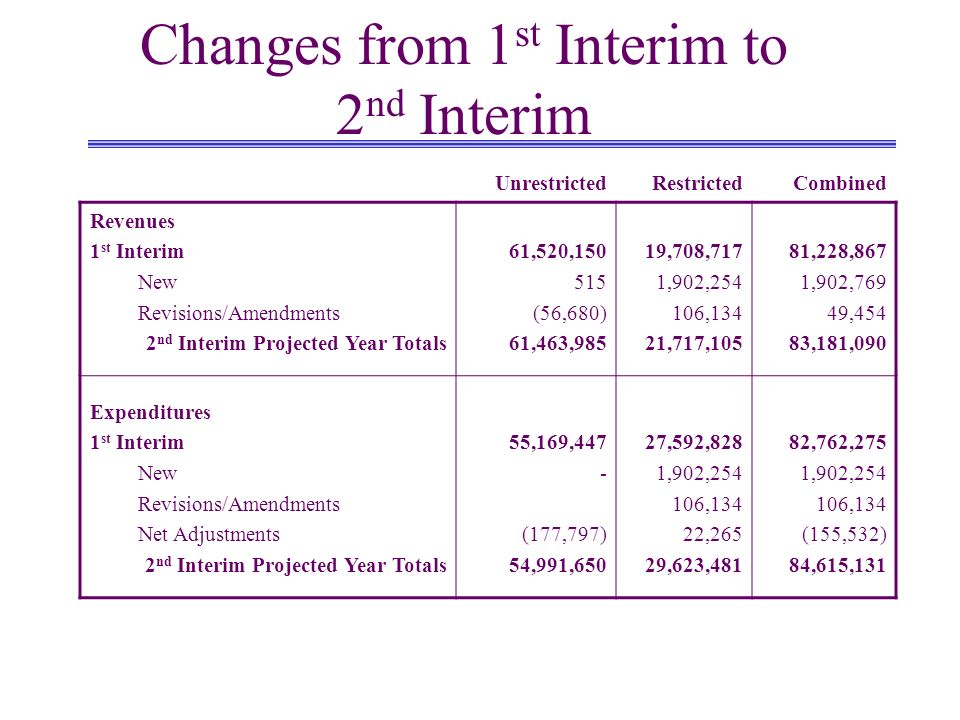 Changes from 1 st Interim to 2 nd Interim UnrestrictedRestrictedCombined Revenues 1 st Interim New Revisions/Amendments 2 nd Interim Projected Year To