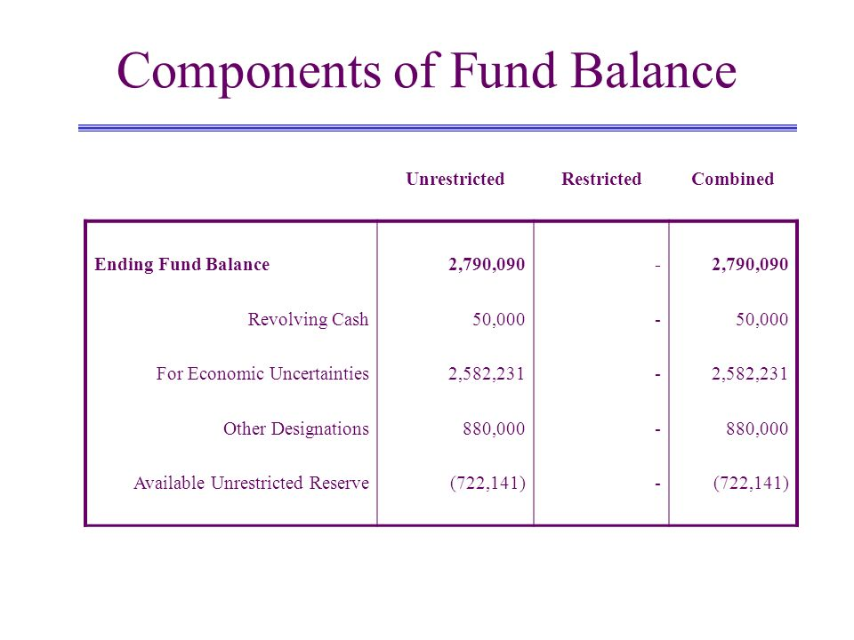 Components of Fund Balance UnrestrictedRestrictedCombined Ending Fund Balance Revolving Cash For Economic Uncertainties Other Designations Available U