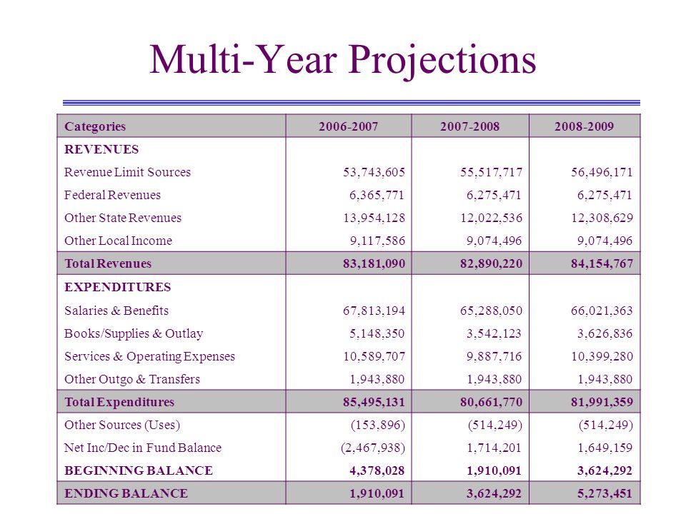 Multi-Year Projections Categories2006-20072007-20082008-2009 REVENUES Revenue Limit Sources53,743,60555,517,71756,496,171 Federal Revenues6,365,7716,275,471 Other State Revenues13,954,12812,022,53612,308,629 Other Local Income9,117,5869,074,496 Total Revenues83,181,09082,890,22084,154,767 EXPENDITURES Salaries & Benefits67,813,19465,288,05066,021,363 Books/Supplies & Outlay5,148,3503,542,1233,626,836 Services & Operating Expenses10,589,7079,887,71610,399,280 Other Outgo & Transfers1,943,880 Total Expenditures85,495,13180,661,77081,991,359 Other Sources (Uses)(153,896)(514,249) Net Inc/Dec in Fund Balance(2,467,938)1,714,2011,649,159 BEGINNING BALANCE4,378,0281,910,0913,624,292 ENDING BALANCE1,910,0913,624,2925,273,451