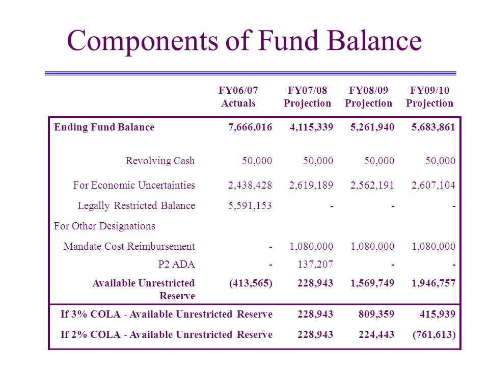 Components of Fund Balance FY06/07 Actuals FY07/08 Projection FY08/09 Projection FY09/10 Projection Ending Fund Balance7,666,0164,115,3395,261,9405,683,861 Revolving Cash50,000 For Economic Uncertainties2,438,4282,619,1892,562,1912,607,104 Legally Restricted Balance5,591,153--- For Other Designations Mandate Cost Reimbursement-1,080,000 P2 ADA-137,207-- Available Unrestricted Reserve (413,565)228,9431,569,7491,946,757 If 3% COLA - Available Unrestricted Reserve228,943809,359415,939 If 2% COLA - Available Unrestricted Reserve228,943224,443(761,613)