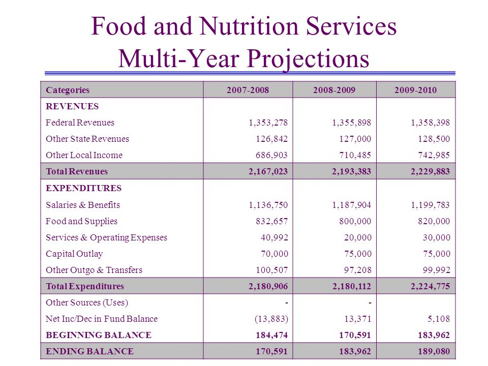 Food and Nutrition Services Multi-Year Projections Categories2007-20082008-20092009-2010 REVENUES Federal Revenues1,353,2781,355,8981,358,398 Other State Revenues126,842127,000128,500 Other Local Income686,903710,485742,985 Total Revenues2,167,0232,193,3832,229,883 EXPENDITURES Salaries & Benefits1,136,7501,187,9041,199,783 Food and Supplies832,657800,000820,000 Services & Operating Expenses40,99220,00030,000 Capital Outlay70,00075,000 Other Outgo & Transfers100,50797,20899,992 Total Expenditures2,180,9062,180,1122,224,775 Other Sources (Uses)-- Net Inc/Dec in Fund Balance(13,883)13,3715,108 BEGINNING BALANCE184,474170,591183,962 ENDING BALANCE170,591183,962189,080
