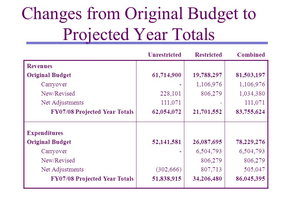 Changes from Original Budget to Projected Year Totals UnrestrictedRestrictedCombined Revenues Original Budget Carryover New/Revised Net Adjustments FY07/08 Projected Year Totals 61,714,900 - 228,101 111,071 62,054,072 19,788,297 1,106,976 806,279 - 21,701,552 81,503,197 1,106,976 1,034,380 111,071 83,755,624 Expenditures Original Budget Carryover New/Revised Net Adjustments FY07/08 Projected Year Totals 52,141,581 - (302,666) 51,838,915 26,087,695 6,504,793 806,279 807,713 34,206,480 78,229,276 6,504,793 806,279 505,047 86,045,395