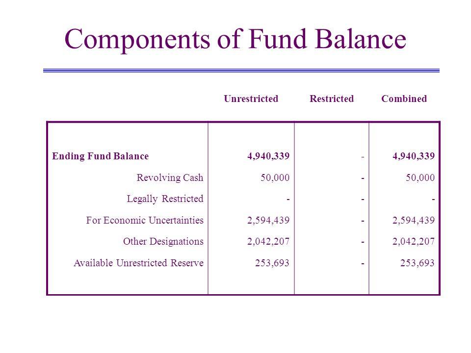 Components of Fund Balance UnrestrictedRestrictedCombined Ending Fund Balance Revolving Cash Legally Restricted For Economic Uncertainties Other Designations Available Unrestricted Reserve 4,940,339 50,000 - 2,594,439 2,042,207 253,693 ------------ 4,940,339 50,000 - 2,594,439 2,042,207 253,693