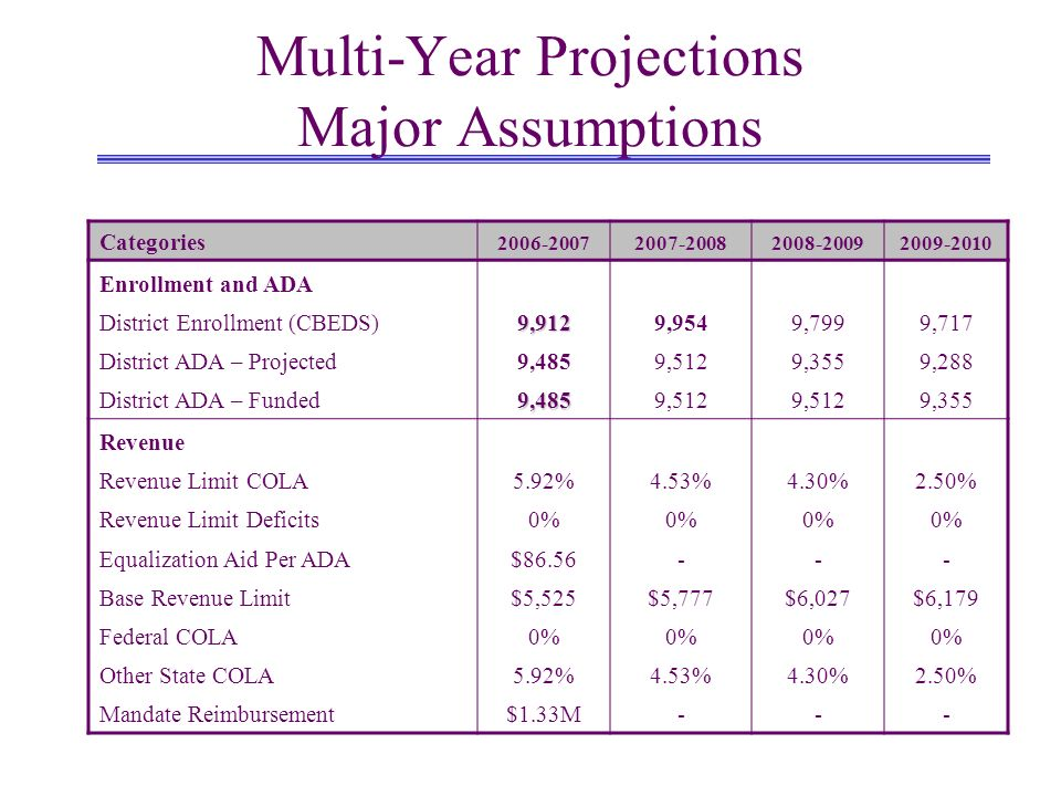 Multi-Year Projections Major Assumptions Categories 2006-20072007-20082008-20092009-2010 Enrollment and ADA District Enrollment (CBEDS)9,9129,9549,7999,717 District ADA – Projected9,4859,5129,3559,288 District ADA – Funded9,4859,512 9,355 Revenue Revenue Limit COLA5.92%4.53%4.30%2.50% Revenue Limit Deficits0% Equalization Aid Per ADA$86.56--- Base Revenue Limit$5,525$5,777$6,027$6,179 Federal COLA0% Other State COLA5.92%4.53%4.30%2.50% Mandate Reimbursement$1.33M---
