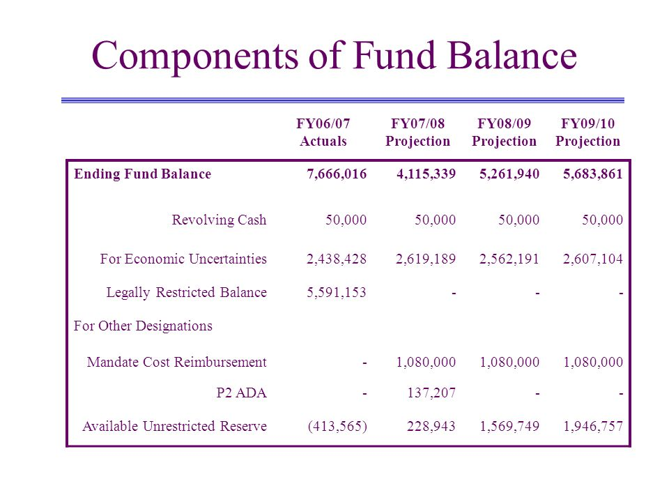 Components of Fund Balance FY06/07 Actuals FY07/08 Projection FY08/09 Projection FY09/10 Projection Ending Fund Balance7,666,0164,115,3395,261,9405,683,861 Revolving Cash50,000 For Economic Uncertainties2,438,4282,619,1892,562,1912,607,104 Legally Restricted Balance5,591,153--- For Other Designations Mandate Cost Reimbursement-1,080,000 P2 ADA-137,207-- Available Unrestricted Reserve(413,565)228,9431,569,7491,946,757