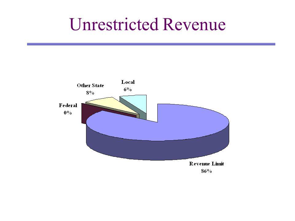 Unrestricted Expenditures