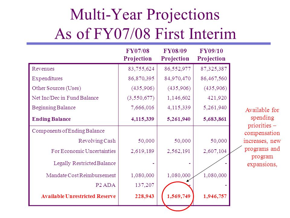 Multi-Year Projections As of FY07/08 First Interim FY07/08 Projection FY08/09 Projection FY09/10 Projection Revenues83,755,62486,552,97787,325,387 Expenditures86,870,39584,970,47086,467,560 Other Sources (Uses)(435,906) Net Inc/Dec in Fund Balance(3,550,677)1,146,602421,920 Beginning Balance7,666,0164,115,3395,261,940 Ending Balance4,115,3395,261,9405,683,861 Components of Ending Balance Revolving Cash50,000 For Economic Uncertainties2,619,1892,562,1912,607,104 Legally Restricted Balance--- Mandate Cost Reimbursement1,080,000 P2 ADA137,207-- Available Unrestricted Reserve228,9431,569,7491,946,757 Available for spending priorities – compensation increases, new programs and program expansions,