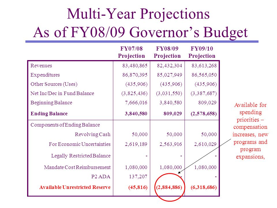 Multi-Year Projections As of FY08/09 Governors Budget FY07/08 Projection FY08/09 Projection FY09/10 Projection Revenues83,480,86582,432,30483,613,268 Expenditures86,870,39585,027,94986,565,050 Other Sources (Uses)(435,906) Net Inc/Dec in Fund Balance(3,825,436)(3,031,550)(3,387,687) Beginning Balance7,666,0163,840,580809,029 Ending Balance3,840,580809,029(2,578,658) Components of Ending Balance Revolving Cash50,000 For Economic Uncertainties2,619,1892,563,9162,610,029 Legally Restricted Balance--- Mandate Cost Reimbursement1,080,000 P2 ADA137,207-- Available Unrestricted Reserve(45,816)(2,884,886)(6,318,686) Available for spending priorities – compensation increases, new programs and program expansions,