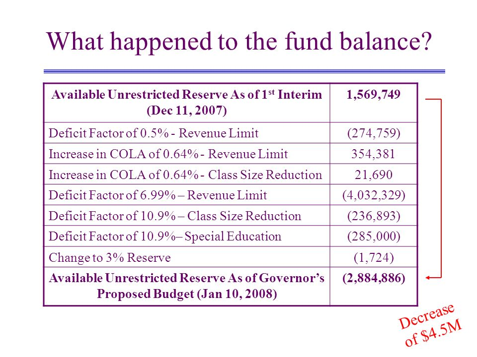 What happened to the fund balance.