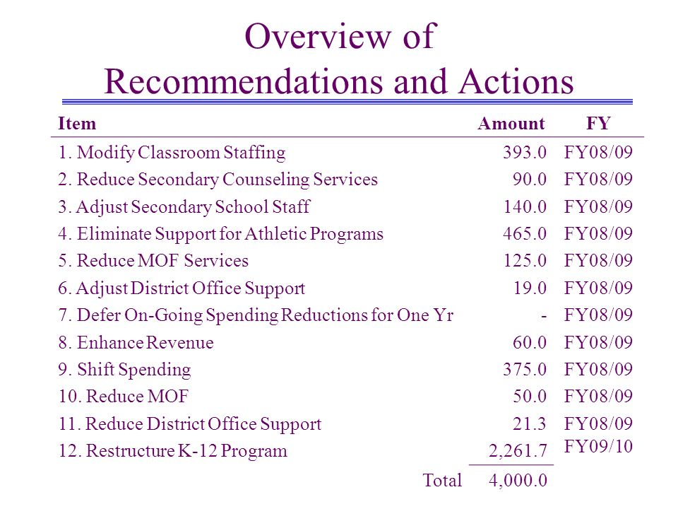 Overview of Recommendations and Actions ItemAmountFY 1. Modify Classroom Staffing 2. Reduce Secondary Counseling Services 3. Adjust Secondary School S