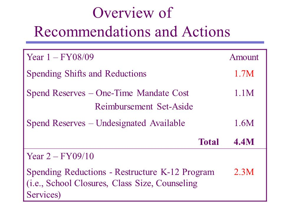 Overview of Recommendations and Actions Year 1 – FY08/09Amount Spending Shifts and Reductions1.7M Spend Reserves – One-Time Mandate Cost Reimbursement