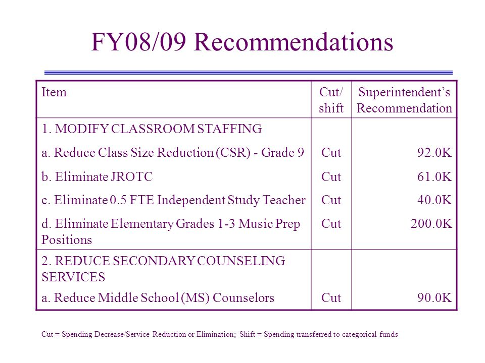 FY08/09 Recommendations ItemCut/ shift Superintendents Recommendation 1. MODIFY CLASSROOM STAFFING a. Reduce Class Size Reduction (CSR) - Grade 9Cut92