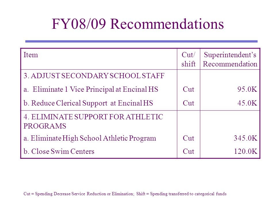 FY08/09 Recommendations ItemCut/ shift Superintendents Recommendation 3.