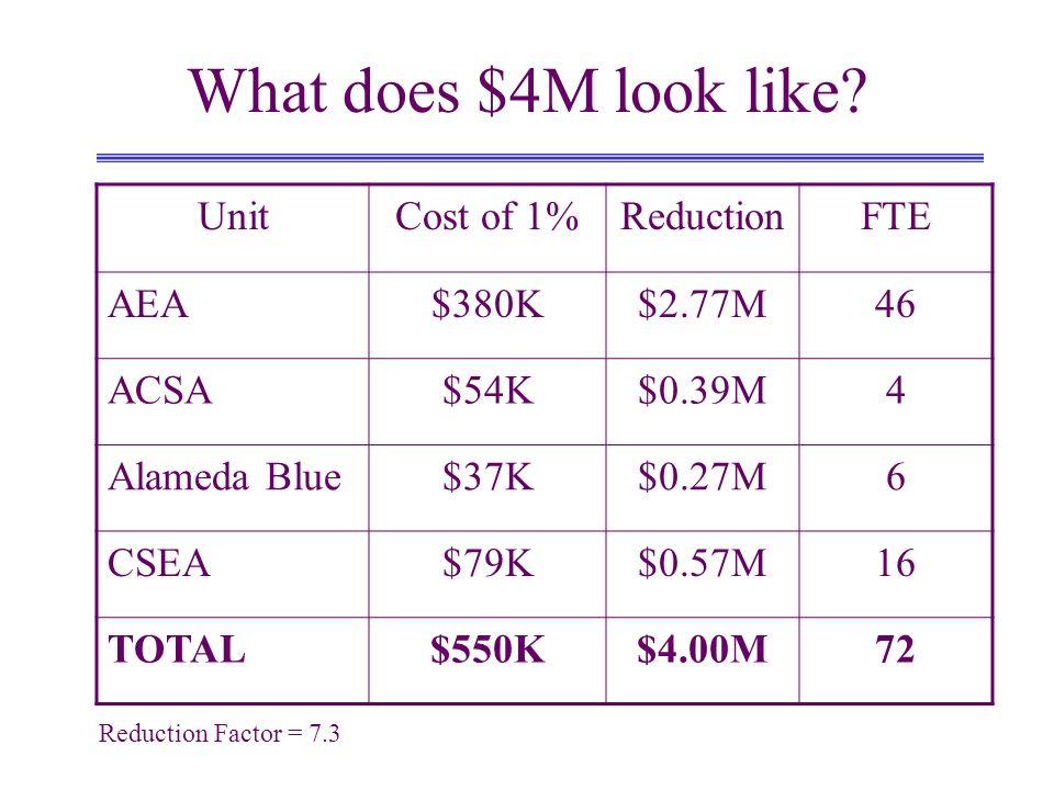 What does $4M look like? UnitCost of 1%ReductionFTE AEA$380K$2.77M46 ACSA$54K$0.39M4 Alameda Blue$37K$0.27M6 CSEA$79K$0.57M16 TOTAL$550K$4.00M72 Reduc