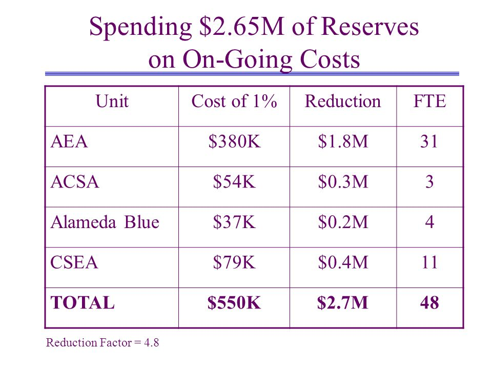 Spending $2.65M of Reserves on On-Going Costs UnitCost of 1%ReductionFTE AEA$380K$1.8M31 ACSA$54K$0.3M3 Alameda Blue$37K$0.2M4 CSEA$79K$0.4M11 TOTAL$550K$2.7M48 Reduction Factor = 4.8