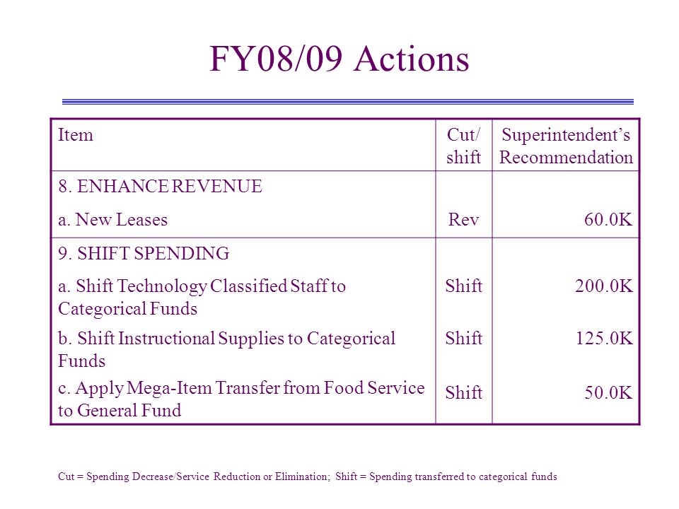 FY08/09 Actions ItemCut/ shift Superintendents Recommendation 8.