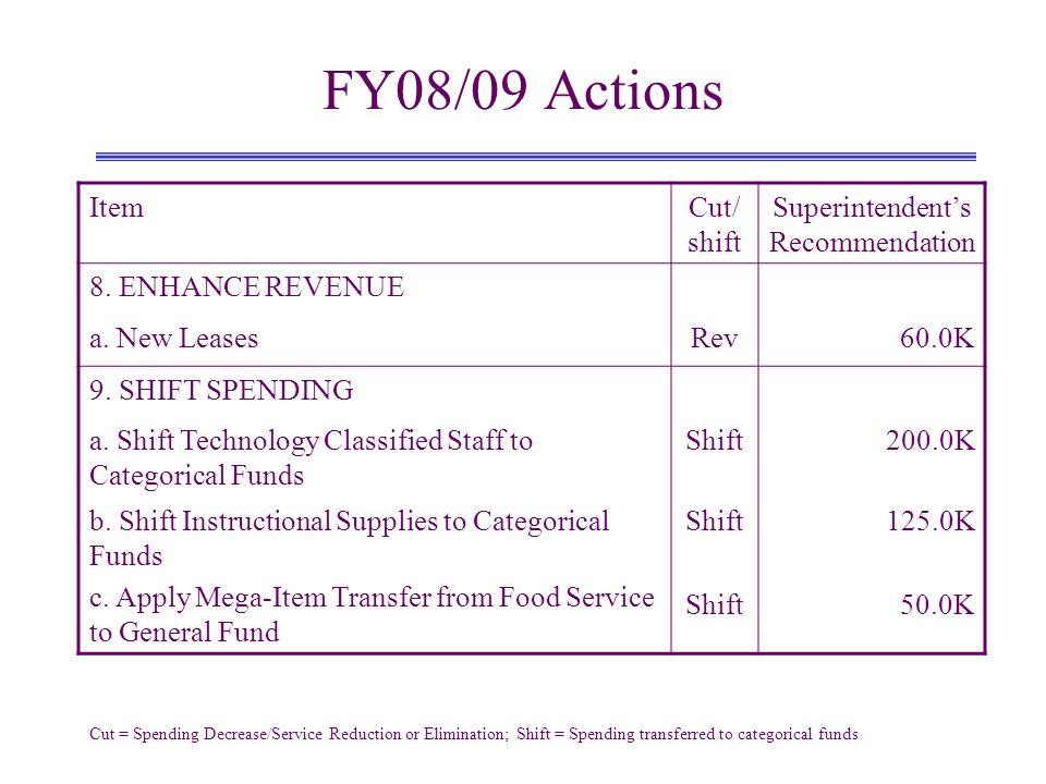 FY08/09 Actions ItemCut/ shift Superintendents Recommendation 8. ENHANCE REVENUE a. New LeasesRev60.0K 9. SHIFT SPENDING a. Shift Technology Classifie