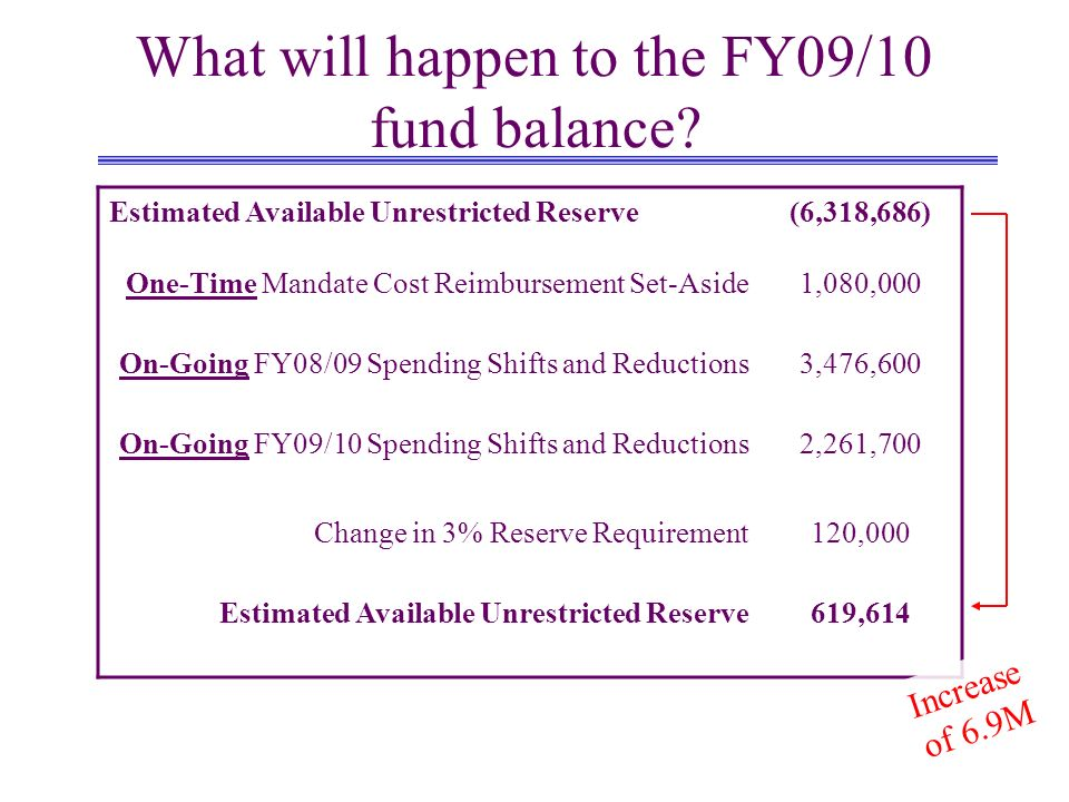 What will happen to the FY09/10 fund balance.