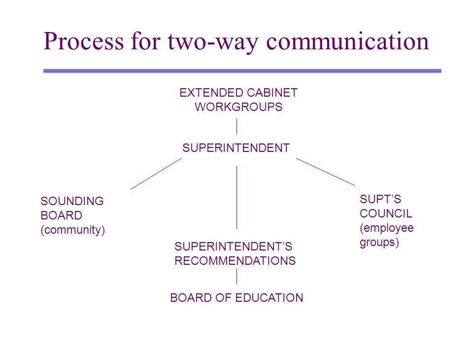 Process for two-way communication SUPERINTENDENT EXTENDED CABINET WORKGROUPS SOUNDING BOARD (community) SUPTS COUNCIL (employee groups) BOARD OF EDUCA