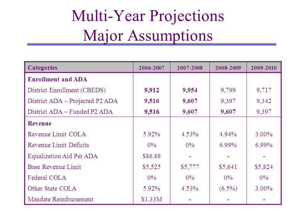 Multi-Year Projections Major Assumptions Categories 2006-20072007-20082008-20092009-2010 Enrollment and ADA District Enrollment (CBEDS)9,9129,9549,7999,717 District ADA – Projected P2 ADA9,5169,6079,3979,342 District ADA – Funded P2 ADA9,5169,607 9,397 Revenue Revenue Limit COLA5.92%4.53%4.94%3.00% Revenue Limit Deficits0% 6.99% Equalization Aid Per ADA$86.88--- Base Revenue Limit$5,525$5,777$5,641$5,824 Federal COLA0% Other State COLA5.92%4.53%(6.5%)3.00% Mandate Reimbursement$1.33M---