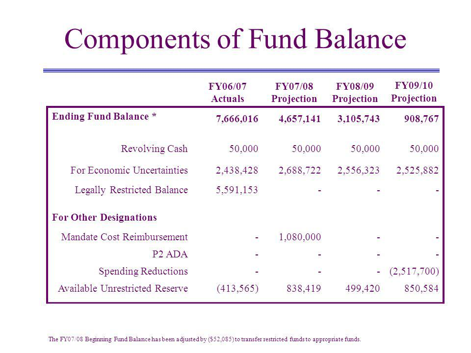 Components of Fund Balance FY06/07 Actuals FY07/08 Projection FY08/09 Projection FY09/10 Projection Ending Fund Balance * 7,666,0164,657,1413,105,743908,767 Revolving Cash50,000 For Economic Uncertainties2,438,4282,688,7222,556,3232,525,882 Legally Restricted Balance5,591,153--- For Other Designations Mandate Cost Reimbursement-1,080,000-- P2 ADA---- Spending Reductions---(2,517,700) Available Unrestricted Reserve(413,565)838,419499,420850,584 The FY07/08 Beginning Fund Balance has been adjusted by ($52,085) to transfer restricted funds to appropriate funds.