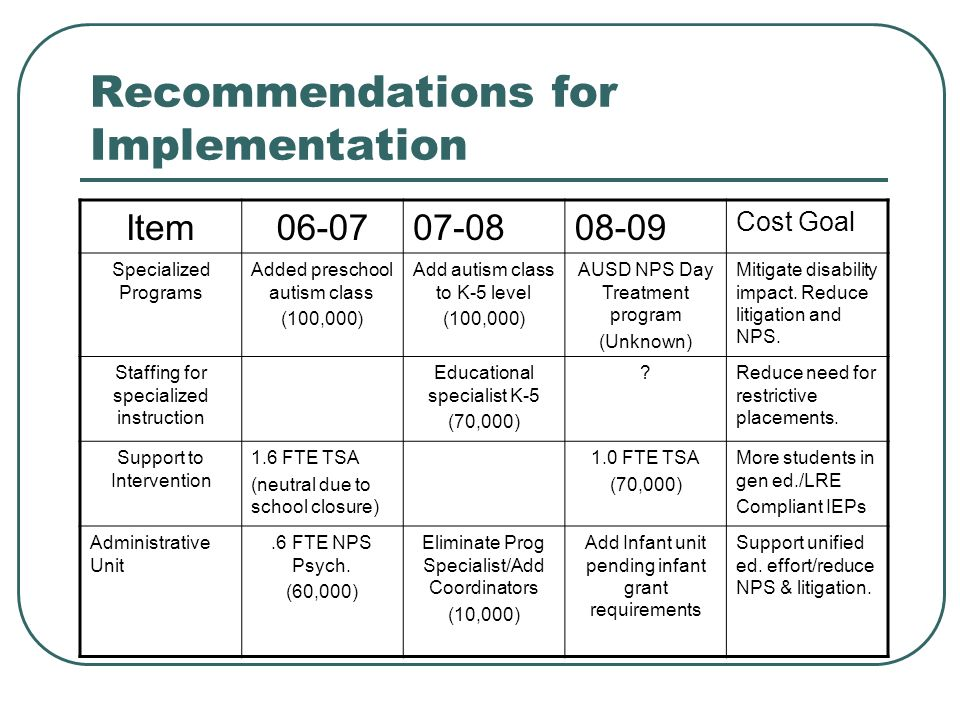 Recommendations for Implementation Item06-0707-0808-09 Cost Goal Specialized Programs Added preschool autism class (100,000) Add autism class to K-5 level (100,000) AUSD NPS Day Treatment program (Unknown) Mitigate disability impact.