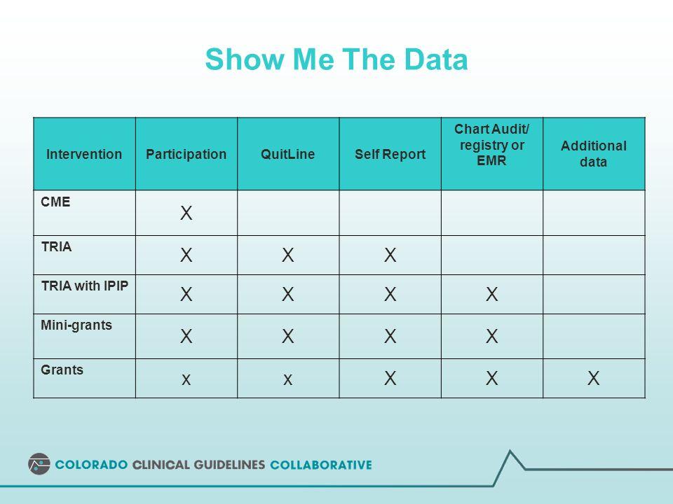 Show Me The Data InterventionParticipationQuitLineSelf Report Chart Audit/ registry or EMR Additional data CME X TRIA XXX TRIA with IPIP XXXX Mini-grants XXXX Grants xxXXX